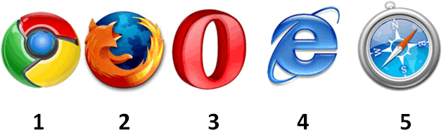 Top of popular browsers