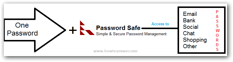 Password Safe image by HowToAnswer